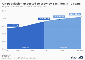 Infographic - UK population projection