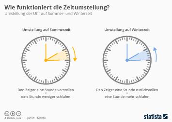 Infografik - Zeitumstellung auf Sommer- und Winterzeit