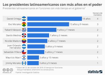 Infografía - Presidentes de América Latina con más años en el poder