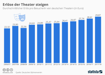 Theater Infografik - Erlöse der Theater steigen