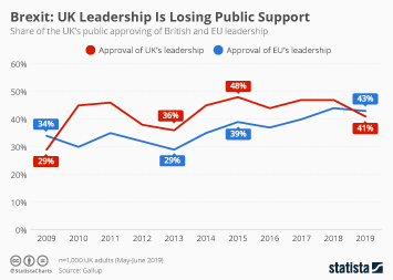 Infographic - Brexit: UK Leadership Is Losing Public Support