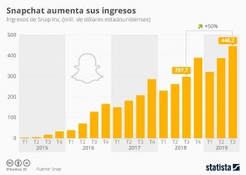 Snapchat genera un 50% más de ingresos que el año pasado