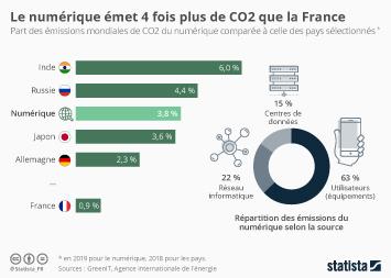 Infographie - empreinte carbone internet et univers numerique mondial emission de co2