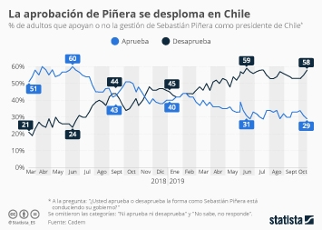 Infografía - Tasa de aprobación de la gestión del presidente Piñera en Chile