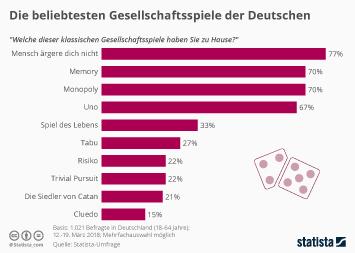 Die beliebtesten Gesellschaftsspiele der Deutschen