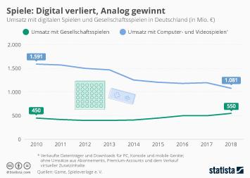 Infografik - Umsatz mit digitalen Spielen und Gesellschaftsspielen in Deutschland