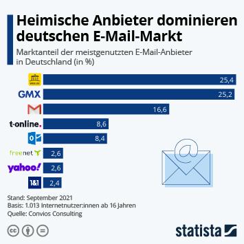 Infografik - Nutzung von E-Mail-Anbietern in Deutschland