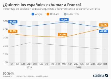 Infografía - Apoyo de exhumación de Franco