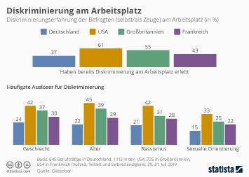Infografik - Diskriminierung am Arbeitsplatz