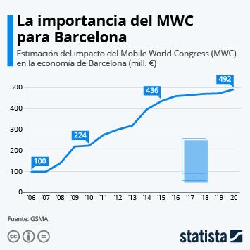 Infografía: El MWC iba a suponer un impacto de casi 500 millones de euros en Barcelona | Statista