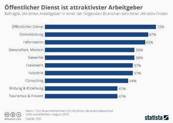 Infografik - Umfrage zur Attraktivität von Branchen in Österreich ab