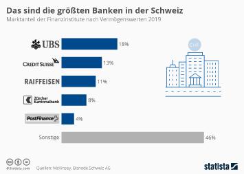 Infografik - Marktanteil der Banken in der Schweiz nach Vermögenswerten