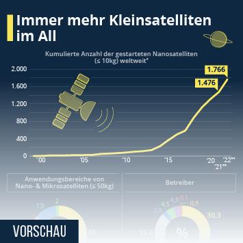 Infografik - Anzahl der Kleinsatelliten im All