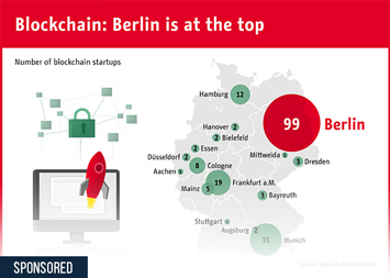 Blockchain: Berlin is at the top