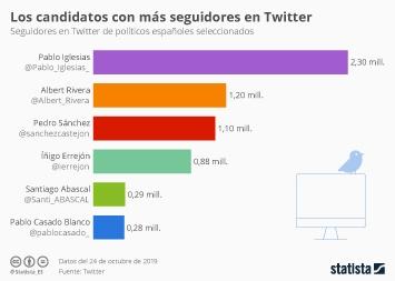 Infografía - Número de seguidores en Twitter de políticos españoles