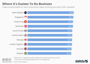 Infographic - ndex scores based on ease of doing business
