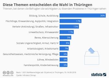 Infografik - Wichtigste Themen Landtagswahl Thüringen