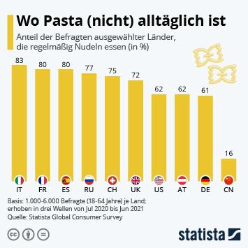 Infografik - Umfrage zum regelmäßigen Konsum von Nudeln