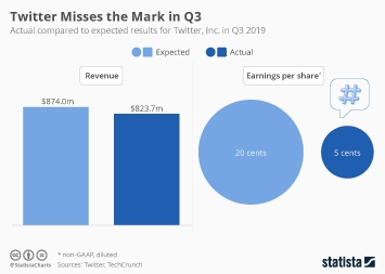 Twitter Misses the Mark in Q3