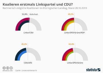 Infografik - Mögliche Koalitionen im thüringischen Landtag