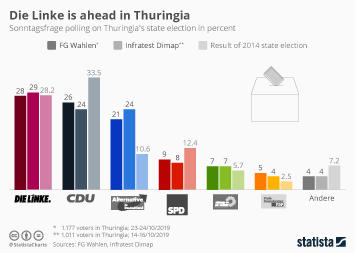 Infographic - sonntagsfrage polling on Thuringia's state election