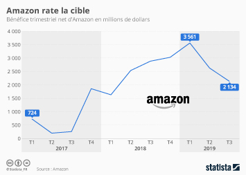 Infographie - benefice trimestriel net amazon