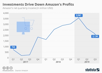 Infographic - amazon quarterly net income snapshot