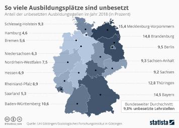 Infografik - Unbesetzten Ausbildungsstellen in Deutschland