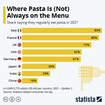 U.S. Italian Foods Industry Infographic - Where Pasta Is (Not) Always on the Menu