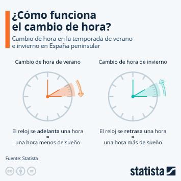 Infografía - Cambio de hora