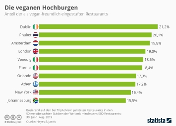 Infografik - die veganen Hochburgen weltweit
