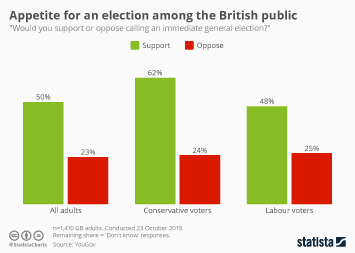 Infographic - Appetite for an election among the British public