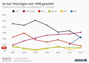 Infografik - Ergebnisse der Landtagswahlen in Thüringen