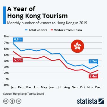Infographic - hong kong visitors monthly