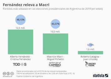 Infografía - Partidos más votados en las elecciones presidenciales de Argentina de 2019
