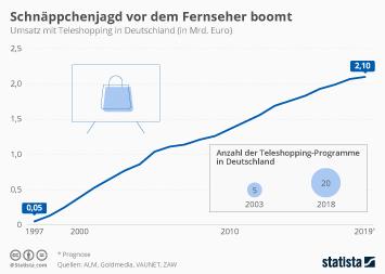 Infografik - Umsatz mit Teleshopping in Deutschland