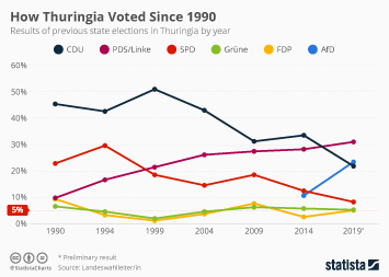 Infographic - results of previous state elections in Thuringia