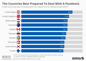 Infographic: The Countries Best Prepared To Deal With A Pandemic | Statista