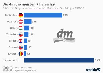 Infografik - Anzahl der dm Drogeriemarkt Filialen nach Ländern