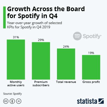 Infographic - spotify quarterly kpi growth