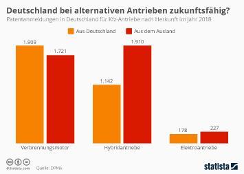 Infografik - Patentanmeldungen in Deutschland für Kfz-Antriebe