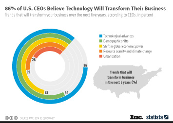 Infographic: 86% of U.S. CEOs Believe Technology Will Transform Their Business | Statista