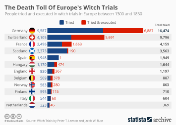 Infographic -  people tried and executed in witch trials in Europe