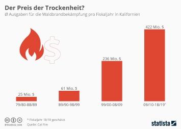 Infografik - durchschnittliche Ausgaben für die Waldbrandbekämpfung pro Fiskaljahr in Kalifornien
