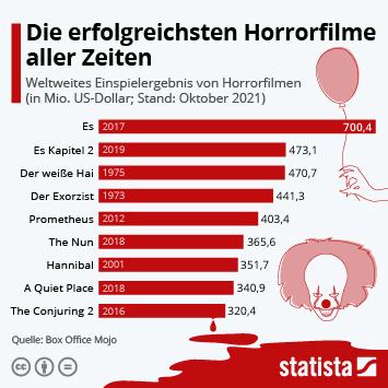Infografik: Das sind die erfolgreichsten Horrorfilme aller Zeiten | Statista