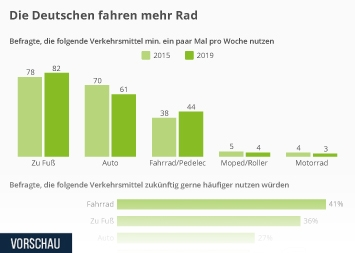 Infografik - Ausgewählte Ergebnisse des Fahrrad Monitors