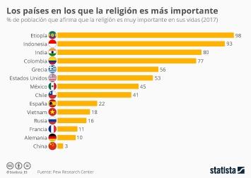Infografía - Porcentaje de población que afirma que la religión es muy importante en sus vidas