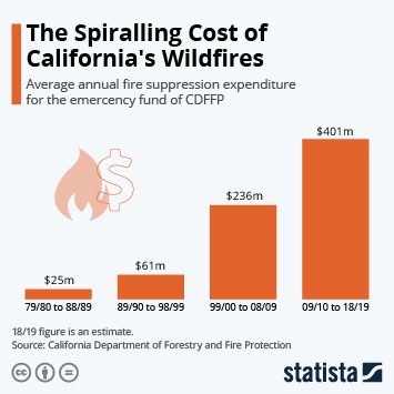 Residential real estate in California  Infographic - The Spiralling Cost of California's Wildfires