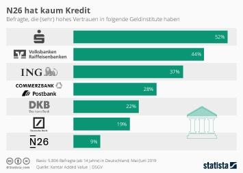Infografik - Vertrauen der Deutschen in Geldinstitute