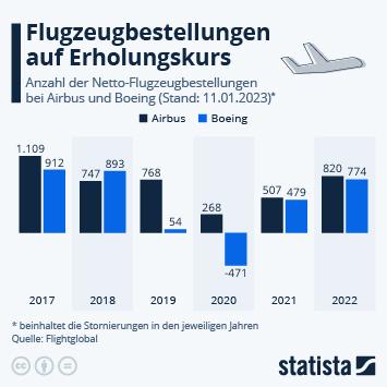 Infografik - Flugzeugbestellungen bei Airbus und Boeing